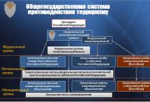 Схема Общегосударственной системы противодействия терроризму
